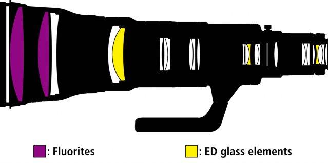 Nikon AF-S NIKKOR 800 mm f/5.6E FL ED VR