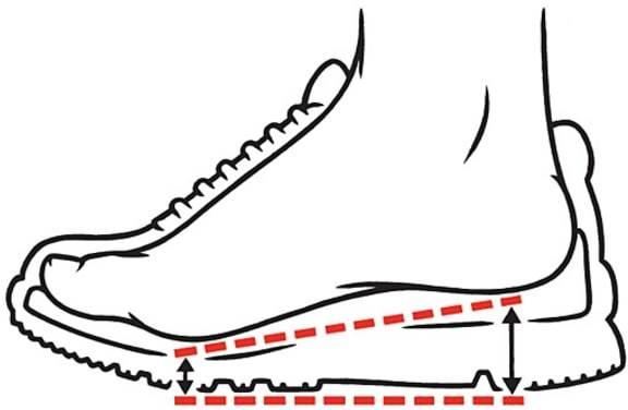 Hva er dropp? Bildet illustrerer hvor stor skoens høydeforskjell er fra hæl til tåball